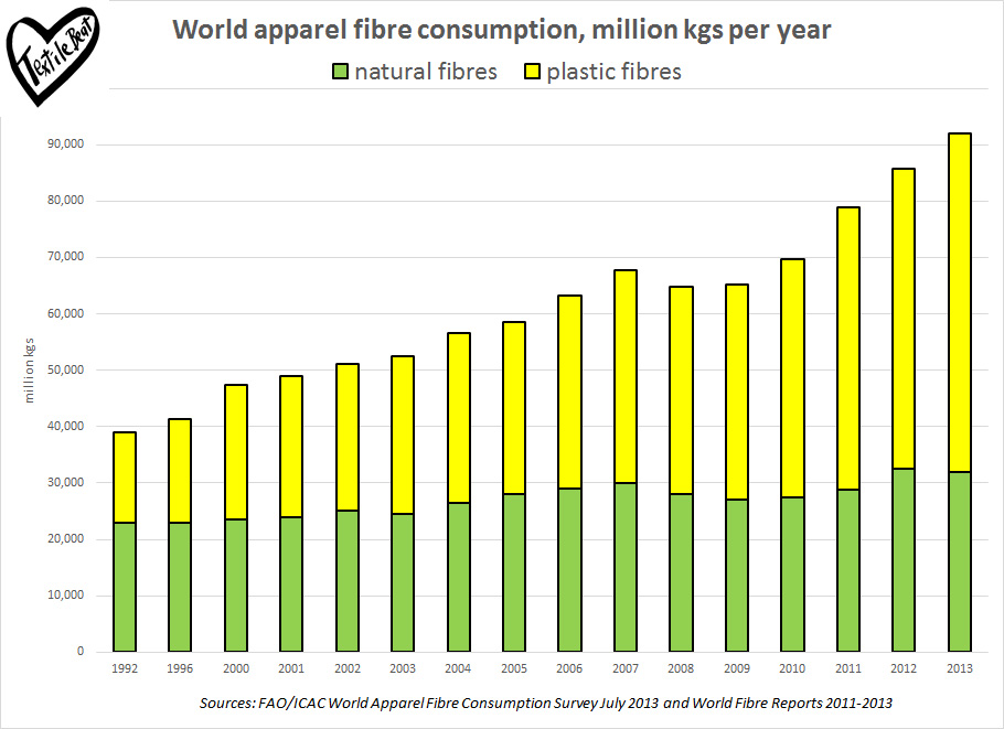 global-apparel-fibre-consumption-final