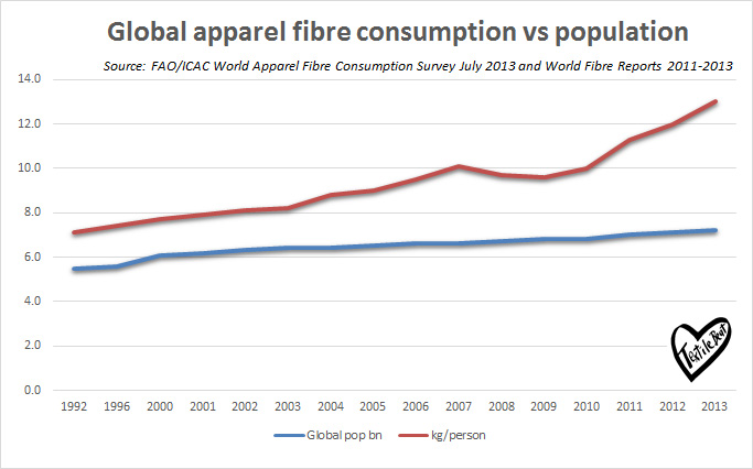 global-apparel-fibre-consumption-vs-population-final