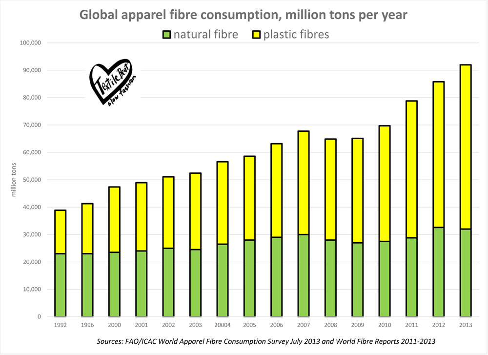 world apparel fibre consumption graph web