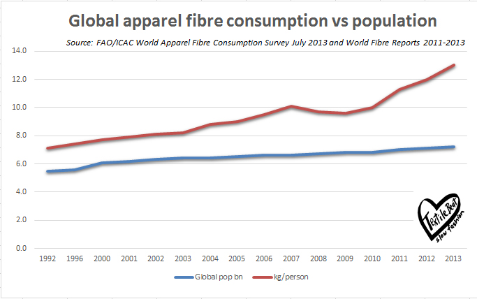Global apparel fibre consumption vs population growth