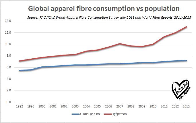 Global apparel fibre consumption vs population growth