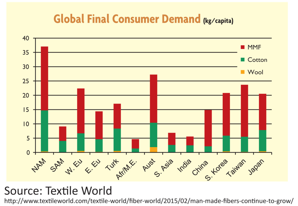 The numbers on textile waste