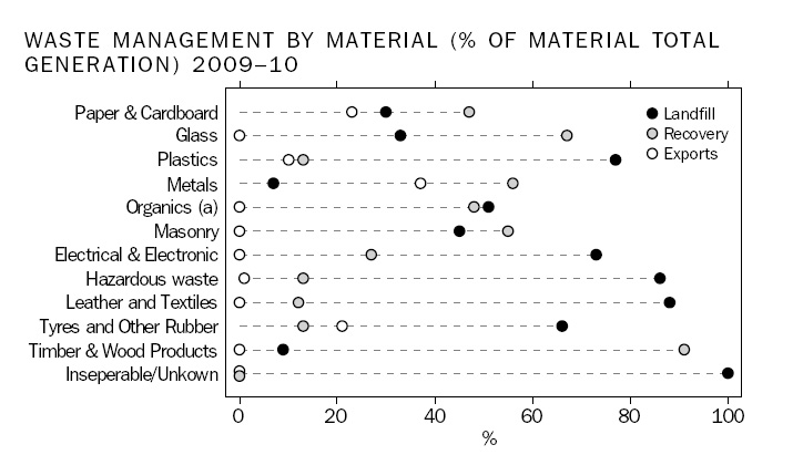 Waste management by material ABS 2013 report